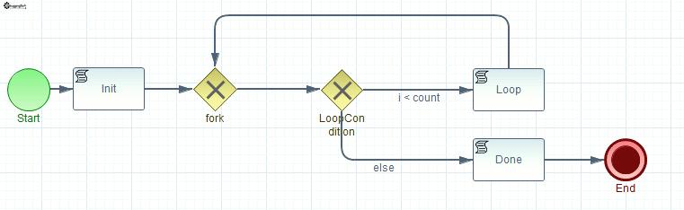 Bpmn Loop หรือ การทำซ้ำ Debuggingsoft